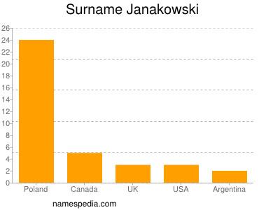 Surname Janakowski