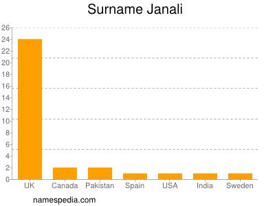 Surname Janali