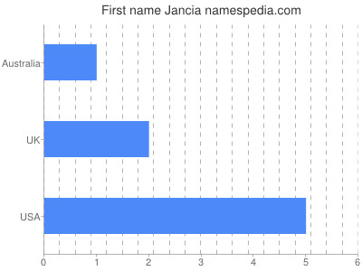 Given name Jancia