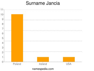 Surname Jancia