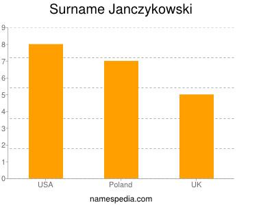 Surname Janczykowski