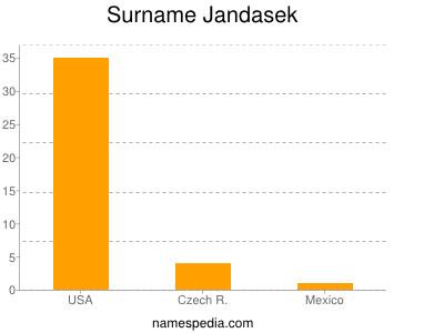 Surname Jandasek