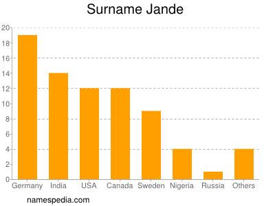 Surname Jande