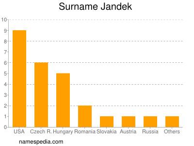 Surname Jandek