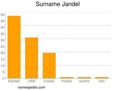 Surname Jandel