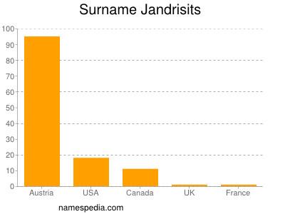 Surname Jandrisits