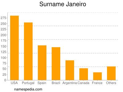 Surname Janeiro