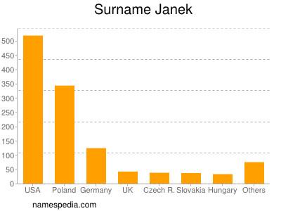 Surname Janek