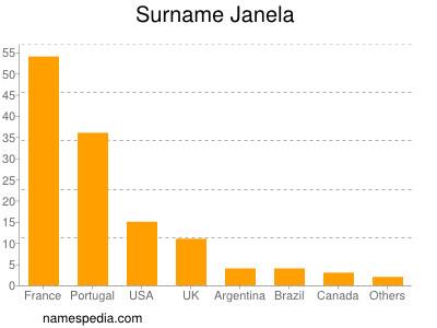 Surname Janela