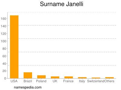 Surname Janelli