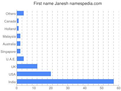 Given name Janesh