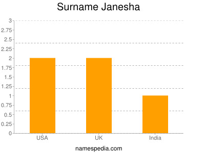 Surname Janesha