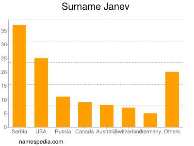 Surname Janev