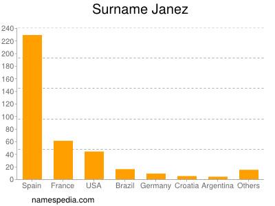 Surname Janez