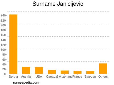 Surname Janicijevic