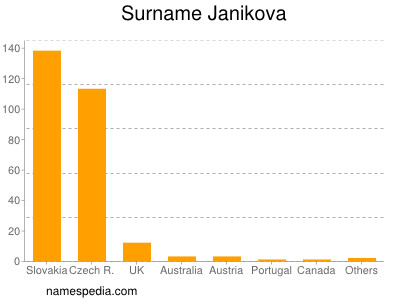 Surname Janikova