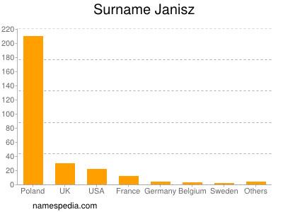Surname Janisz