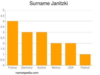 Surname Janitzki