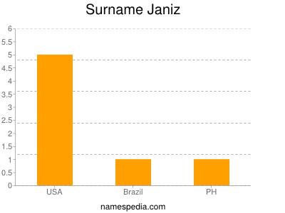 Surname Janiz
