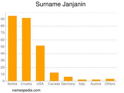 Surname Janjanin