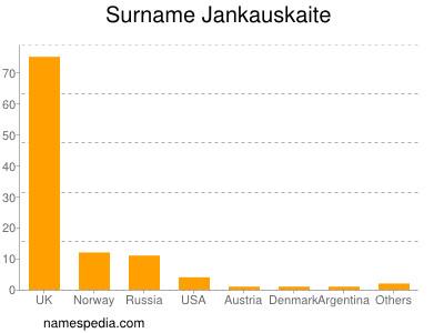 Surname Jankauskaite