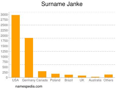 Surname Janke