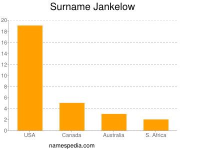 Surname Jankelow