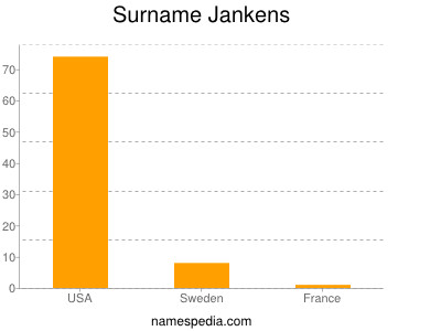 Surname Jankens