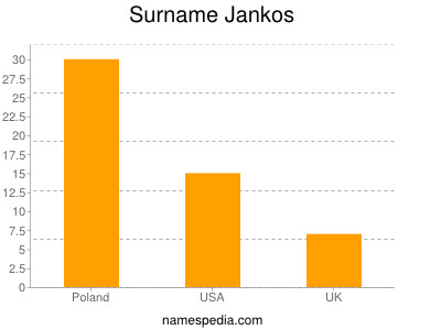 Surname Jankos