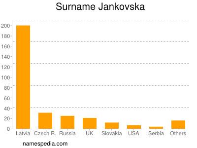 Surname Jankovska