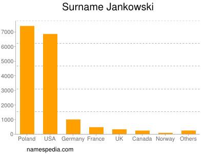 Surname Jankowski