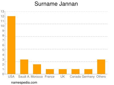 Surname Jannan