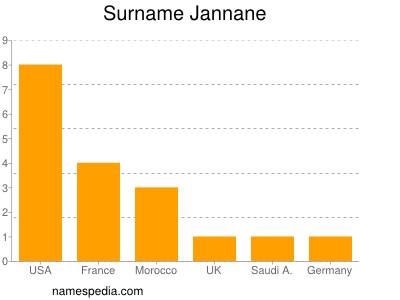 Surname Jannane