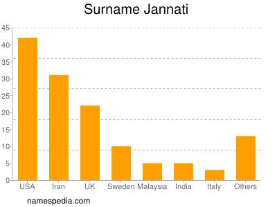 Surname Jannati