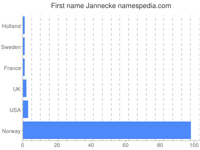 Given name Jannecke