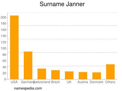 Surname Janner