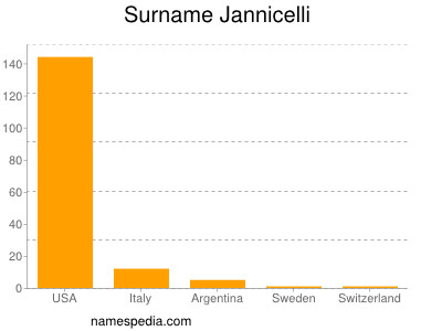 Surname Jannicelli