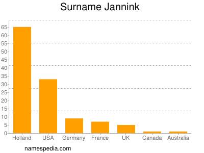 Surname Jannink