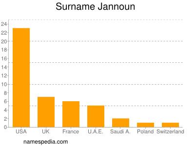 Surname Jannoun