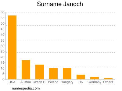 Surname Janoch