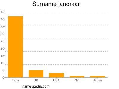 Surname Janorkar