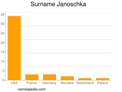 Surname Janoschka