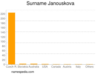 Surname Janouskova