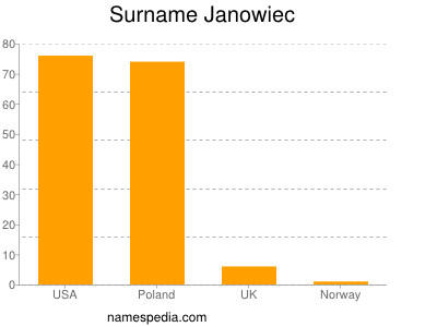 Surname Janowiec