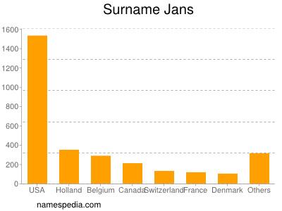Surname Jans