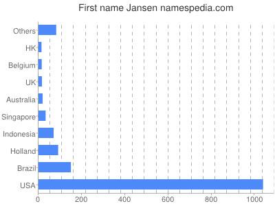Given name Jansen