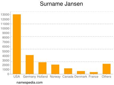 Surname Jansen