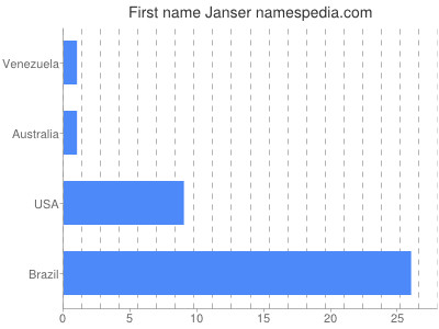 Given name Janser