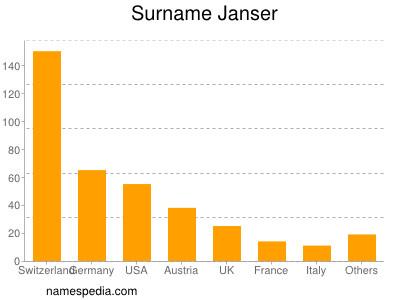 Surname Janser