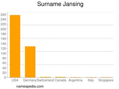 Surname Jansing